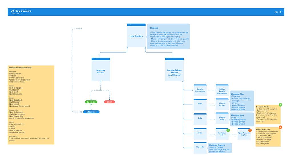 flux d'utilisateurs : des user flows