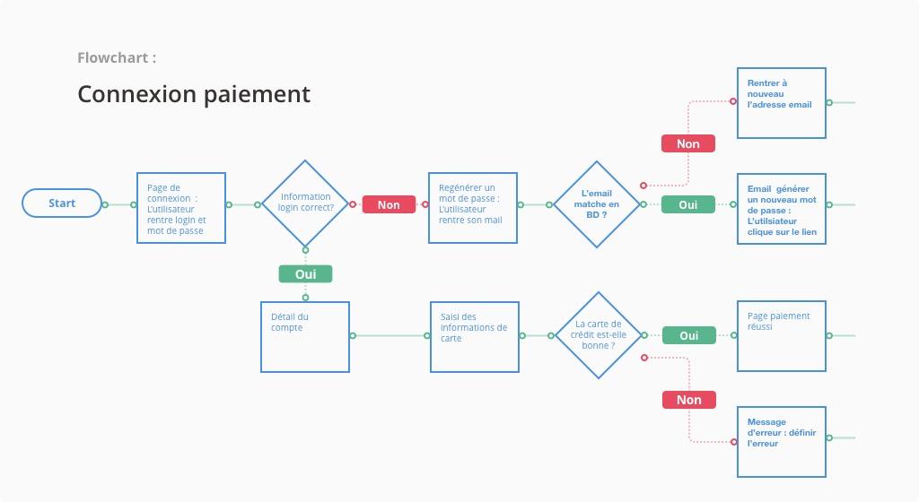 Flowchart : détailler les interactions