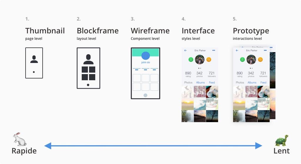 User Flow : Une représentation graphique pour itérer rapidement ?